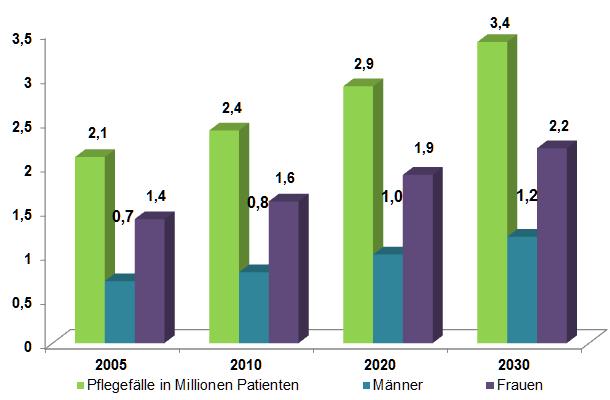 Zunahme der Pflegefälle bis 2013