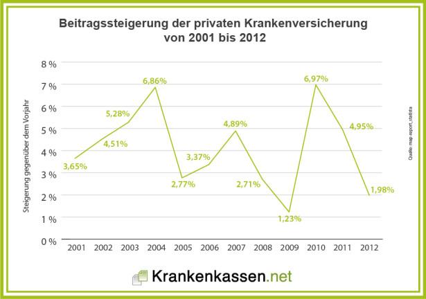 Linienchart zur Entwicklung der PKV Beiträge von 2001 bis 2012