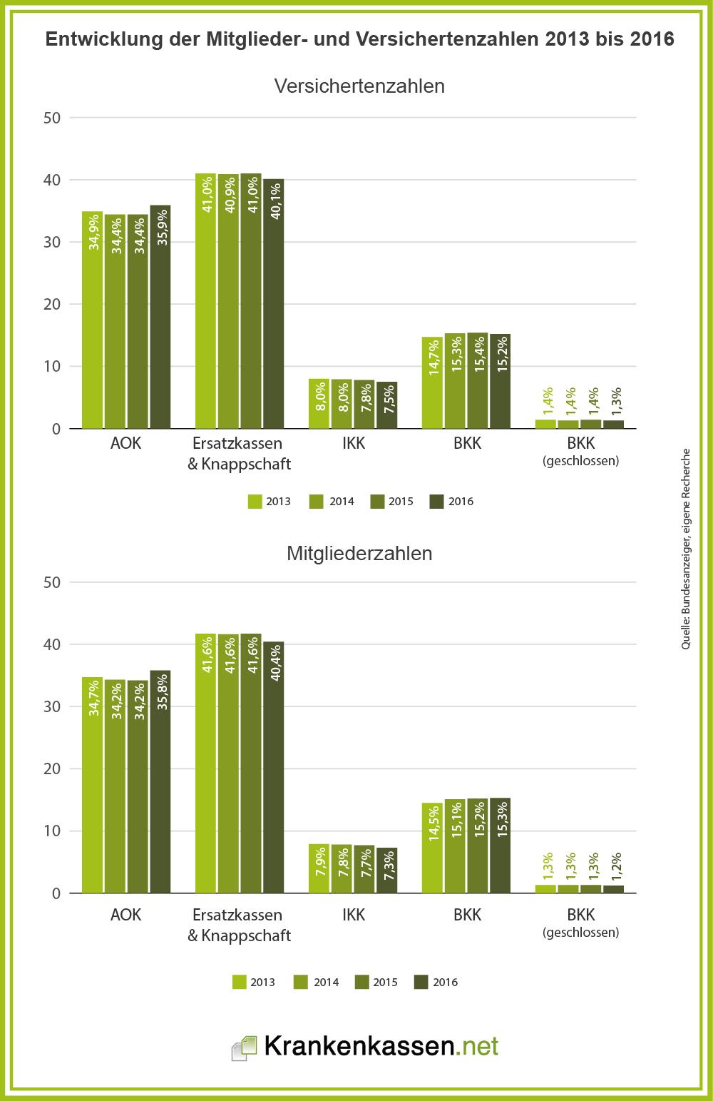 Entwicklung der Verteilung der Mitglieder und Versicherten in der GKV 2013 bis 2016