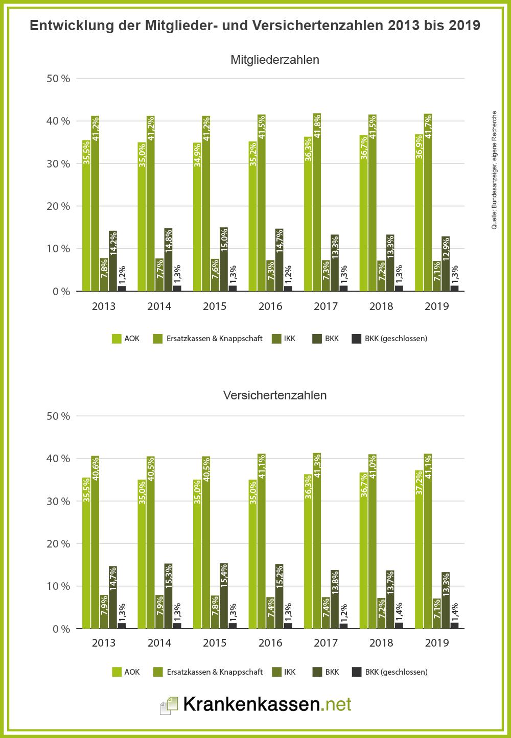 Entwicklung der Mitglieder- und Versichertenzahlen 2013 bis 2019