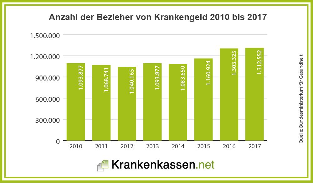 Anzahl der Bezieher von Krankengeld bis 2017