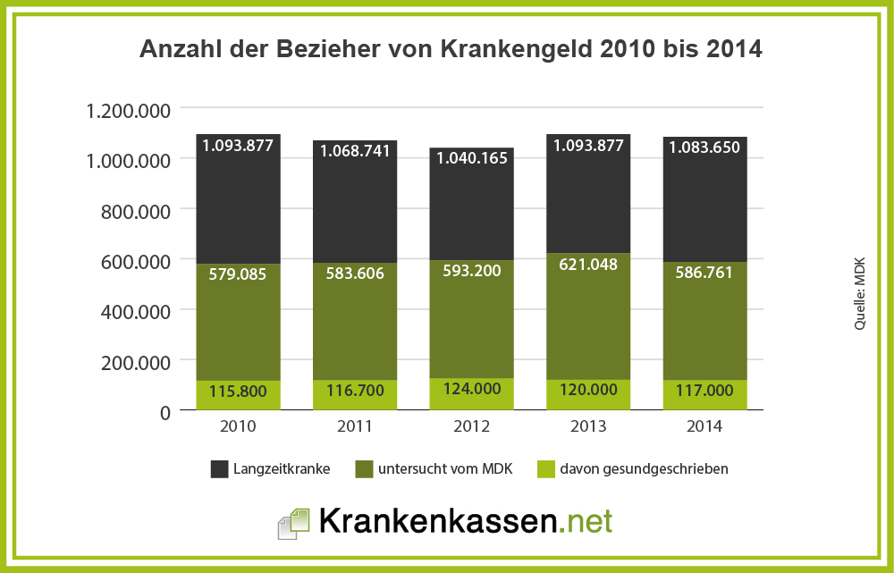 Anzahl der überprüften Bezieher Krankengeld