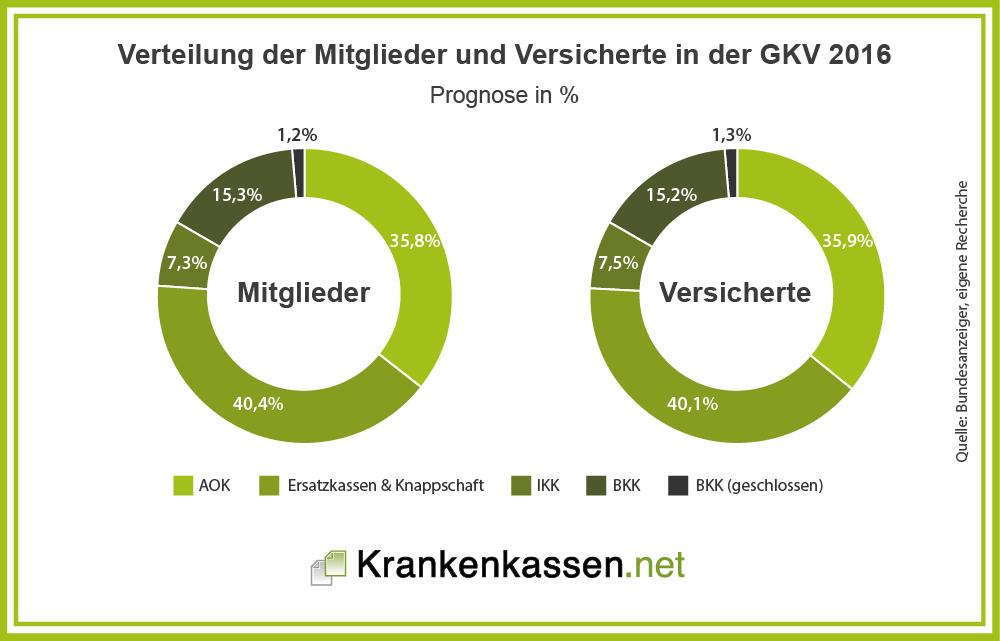 Verteilung der Mitglieder und Versicherten 2016 in Prozent - Statistik