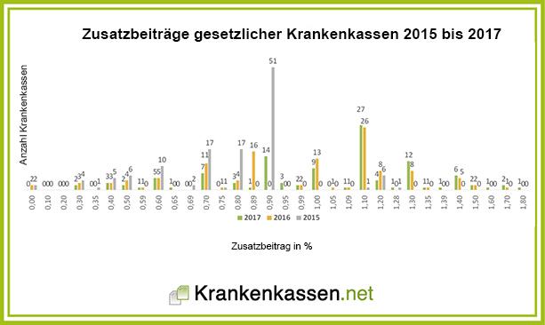 Krankenkassen Zusatzbeitrag 2015 bis 2017